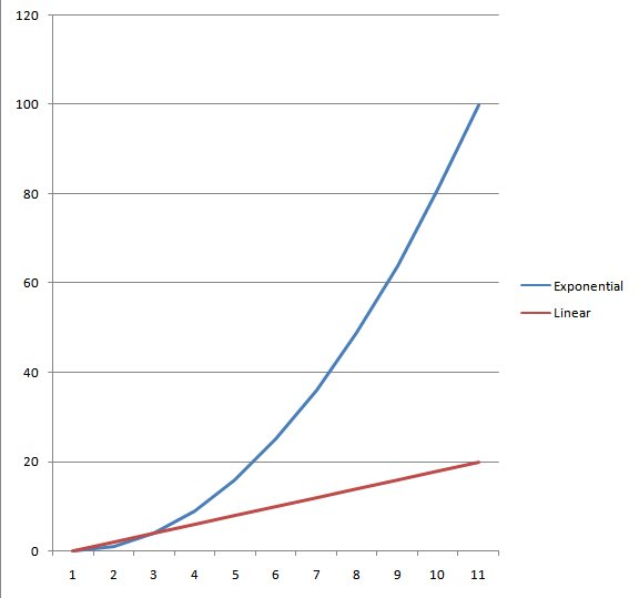 difference between linear and exponential growth